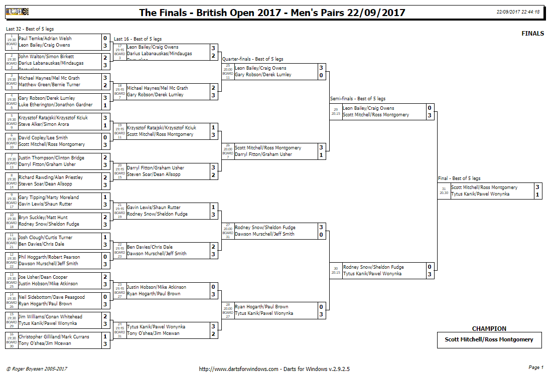 open 2017 results